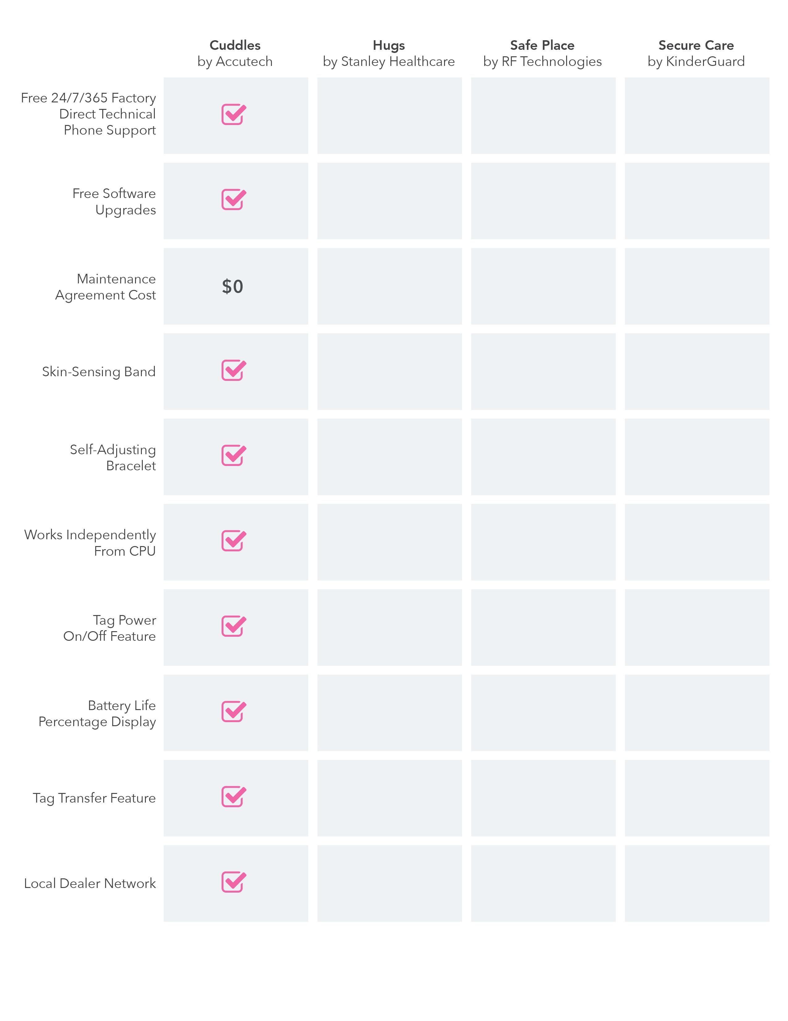 Accutech cuddles vendor comparison chart